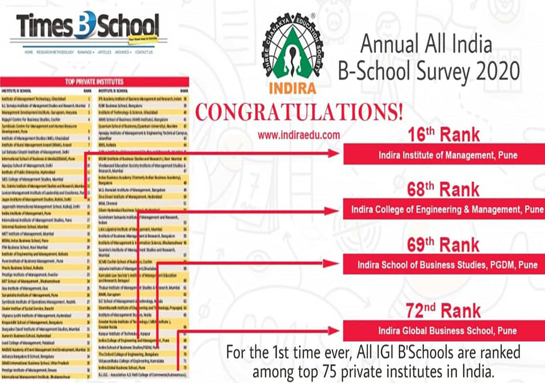 IGI B' Schools are ranked among the top 75 private institutes in India.